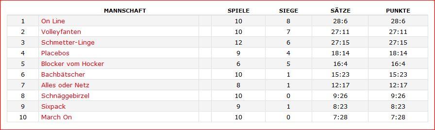 tabelle jan_2016